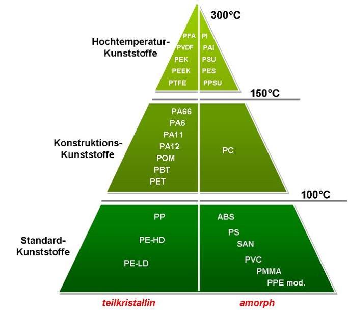 Seminar Weiterqualifikation zum Kunststoffkonstrukteur für Spritzgießformteile und Bauteile aus Kunststoff